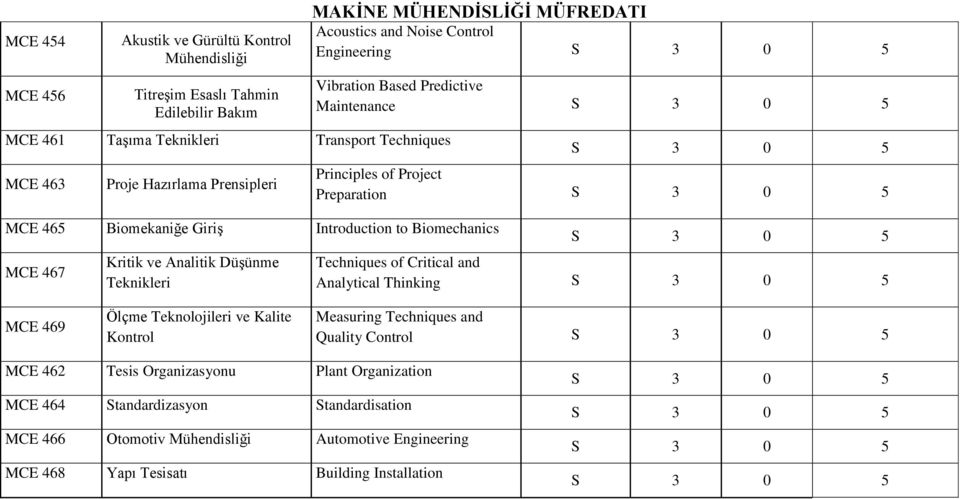 Based Predictive Maintenance Principles of Project Preparation Techniques of Critical and Analytical Thinking MCE 469 Ölçme Teknolojileri ve Kalite Kontrol Measuring Techniques and