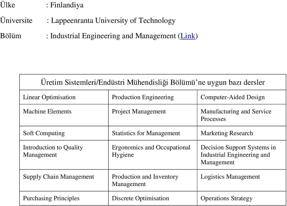 for Marketing Research Introduction to Quality Supply Chain Ergonomics and Occupational Hygiene Production and Inventory