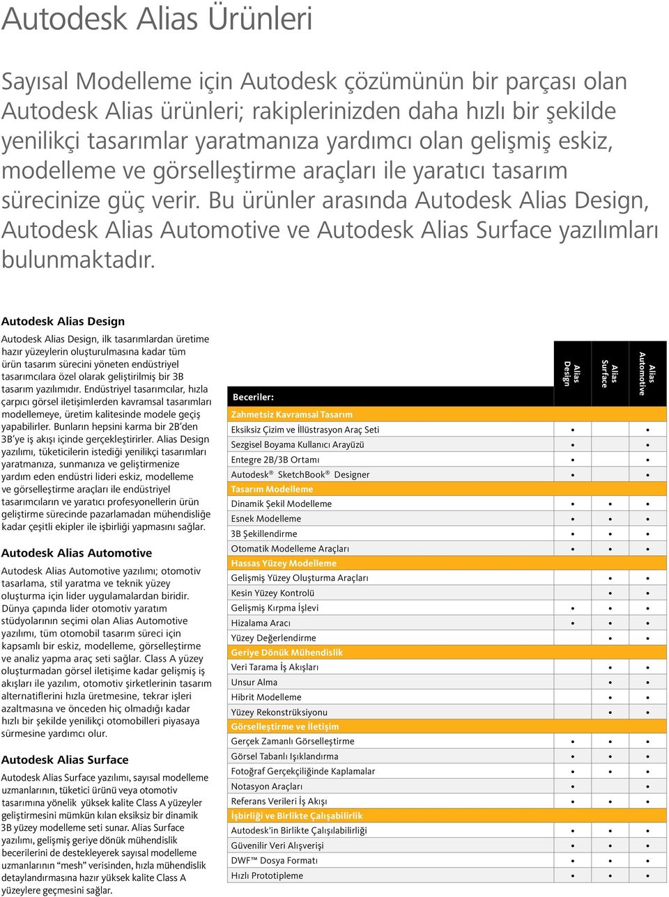 Bu ürünler arasında Autodesk Alias Design, Autodesk Alias Automotive ve Autodesk Alias Surface yazılımları bulunmaktadır.