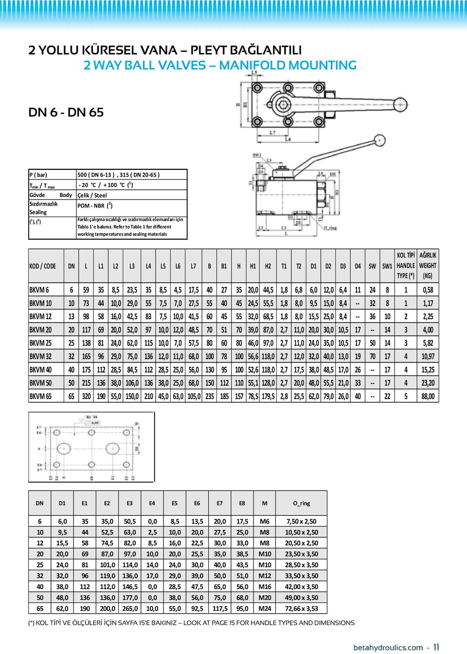 Refer to Table 1 for different working temperatures and sealing materials DN L L1 L2 L3 L4 L5 L6 L7 B B1 H H1 H2 T1 T2 D1 D2 D3 D4 SW SW1 BKVM 6 6 59 35 8,5 23,5 35 8,5 4,5 17,5 40 27 35 20,0 44,5