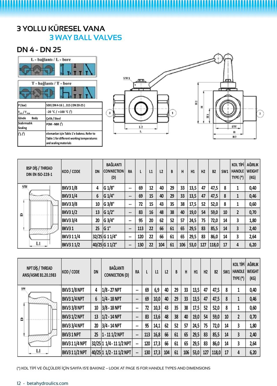 "Refer to Table 1 for different working temperatures and sealing materials BSP DİŞ / THREAD DIN EN ISO-228-1 DN CONNECTION (D) RA L L1 L2 B H H1 H2 B2 SW1 BKV3 1/8 4 G 1/8"" -- 69 12 40 29 33 13,5 47"