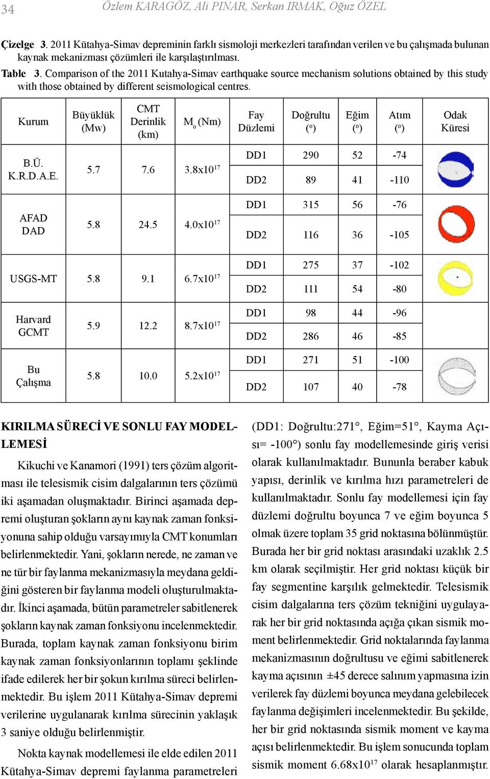 Comparison of the 2011 Kutahya-Simav earthquake source mechanism solutions obtained by this study with those obtained by different seismological centres. Kurum B.Ü. K.R.D.A.E.