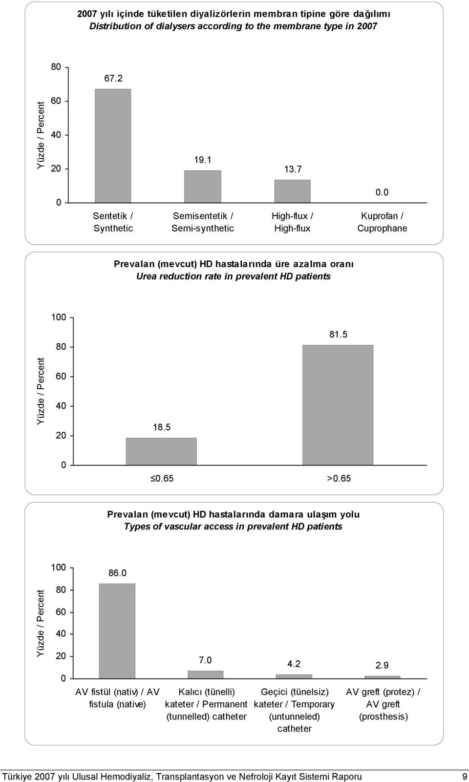 Kuprofan / Cuprophane Prevalan (mevcut) HD hastalarında üre azalma oranı Urea reduction rate in prevalent HD patients 1 8 81.5 6 4 2 18.5.65 >.