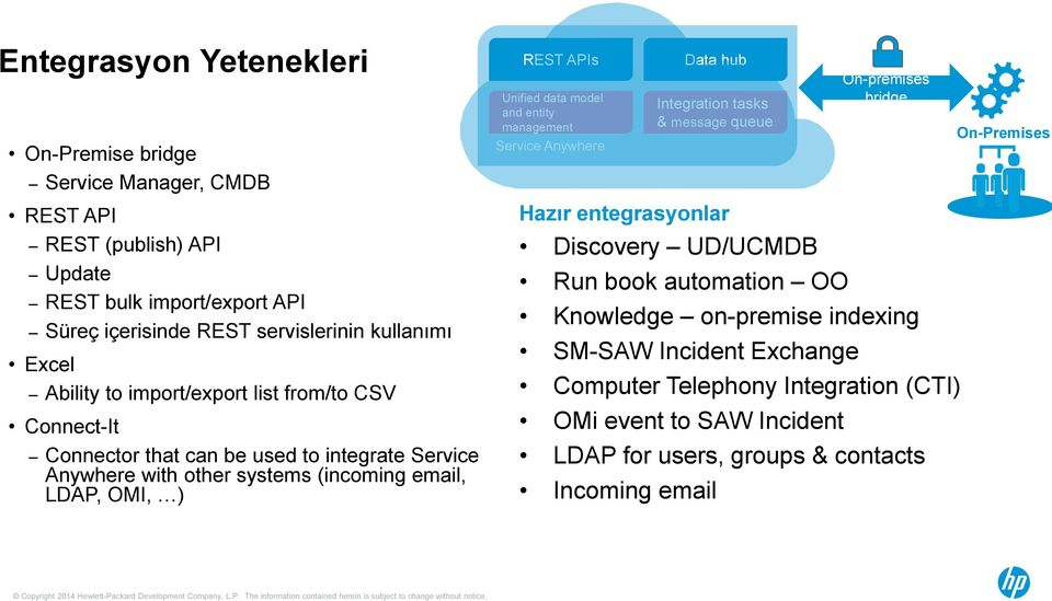Unified data model and entity management Service Anywhere Data hub Integration tasks & message queue Hazır entegrasyonlar Discovery UD/UCMDB Run book automation OO On-premises