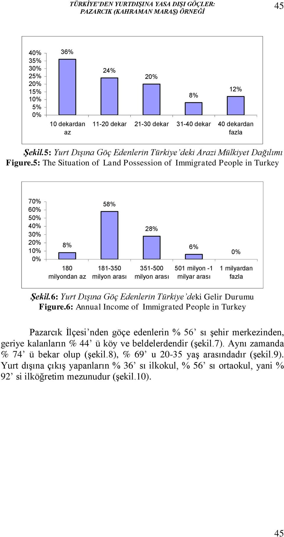 5: The Situation of Land Possession of Immigrated People in Turkey 7 6 5 4 3 2 1 8% 180 milyondan az 58% 181-350 milyon arası 28% 351-500 milyon arası 6% 501 milyon -1 milyar arası 1 milyardan fazla