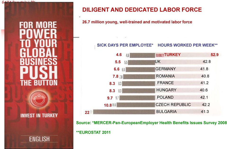 6 7.8 8.3 8.3 9.7 10.8 HOURS WORKED PER WEEK** TURKEY 52.9 UK 42.8 GERMANY 41.8 ROMANIA 40.