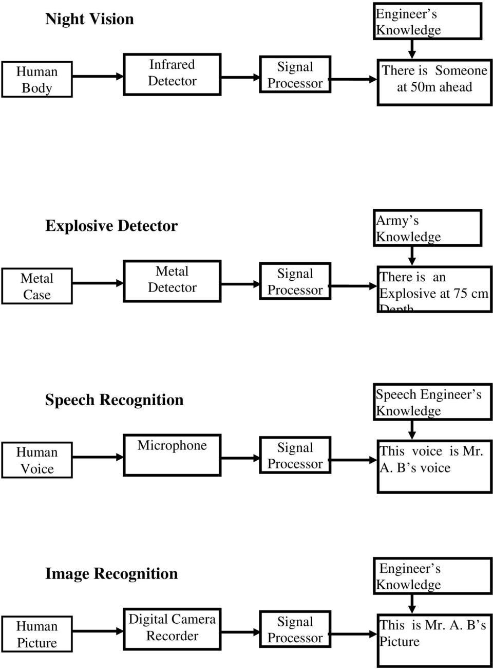 Speech Recognition Speech Engineer s Knowledge Human Voice Microphone Signal Processor This voice is Mr. A.