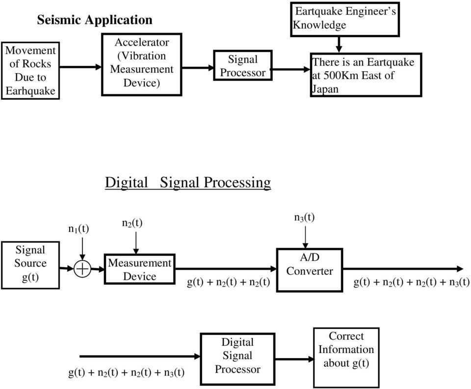 Processing n (t) n 2 (t) n 3 (t) Signal Source g(t) Measurement Device g(t) + n 2 (t) + n 2 (t) A/D Converter