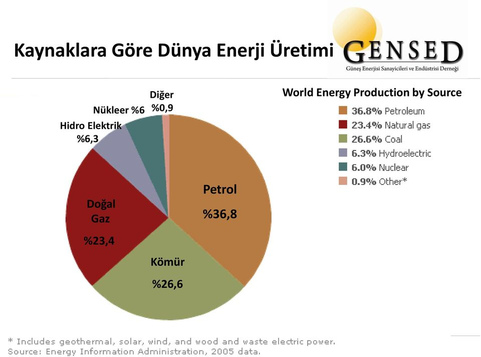 %0,9 World Energy Production by Source
