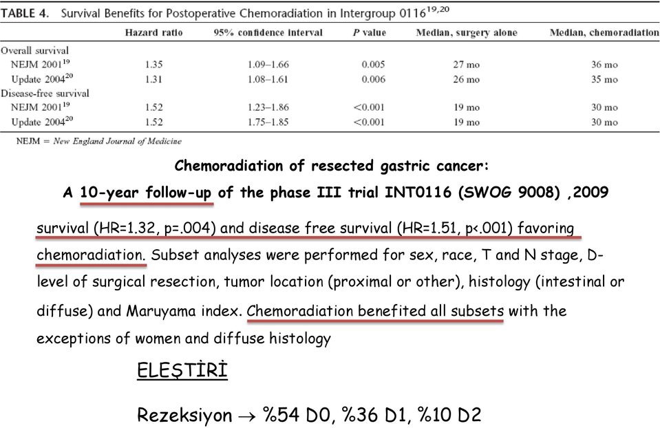 Subset analyses were performed for sex, race, T and N stage, D- level of surgical resection, tumor location (proximal or other),