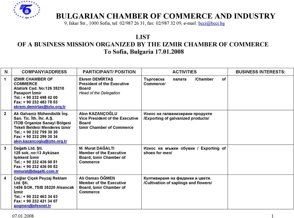 2008 N COMPANY/ADDRESS PARTICIPANT/ POSITION ACTIVITIES BUSINESS INTERESTS: 1 IZMIR CHAMBER OF COMMERCE Atatürk Cad. No:126 35210 Pasaport Tel.: + 90 232 498 42 00 Fax: + 90 232 483 78 53 ekrem.