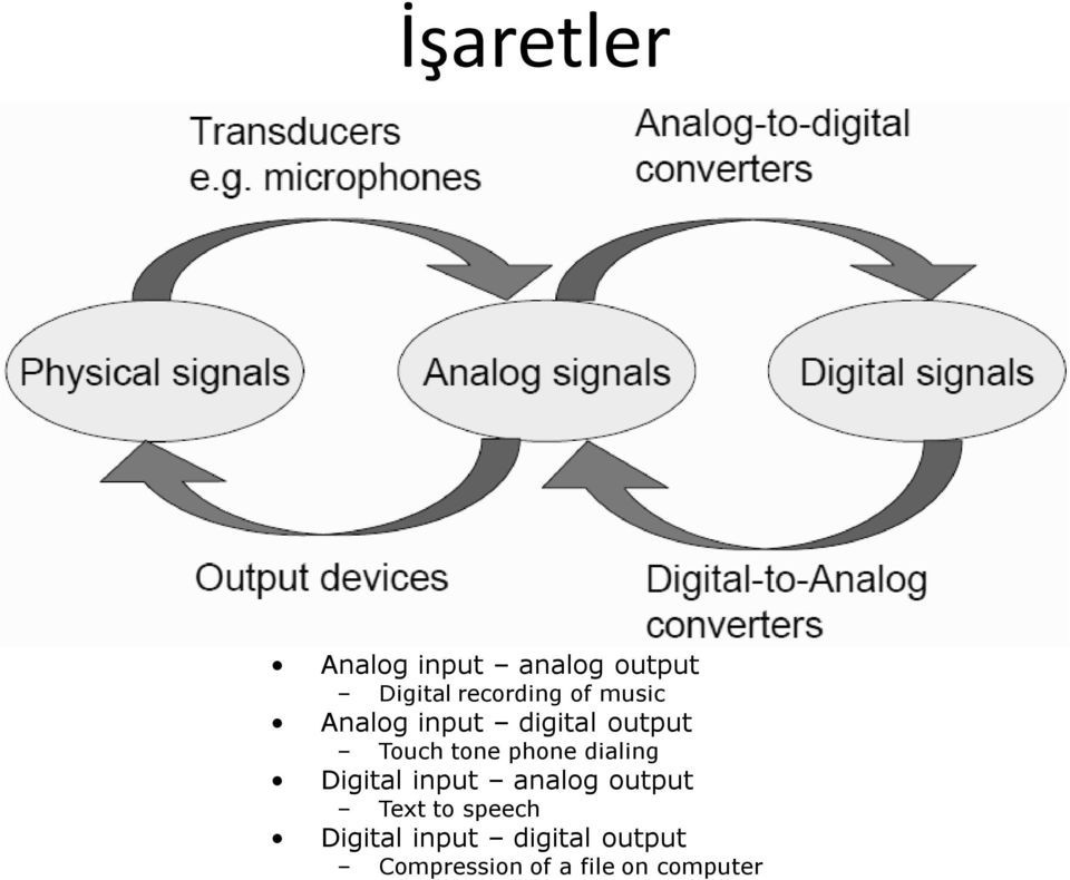 dialing Digital input analog output Text to speech