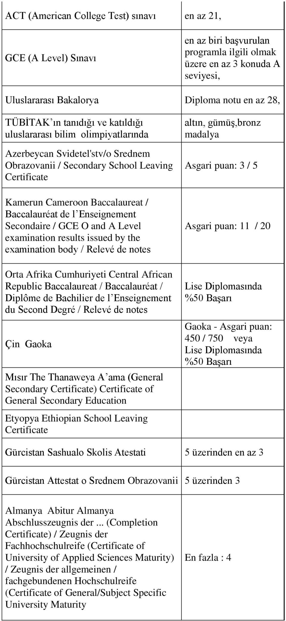 Enseignement Secondaire / GCE O and A Level examination results issued by the examination body / Relevé de notes Orta Afrika Cumhuriyeti Central African Republic Baccalaureat / Baccalauréat / Diplôme