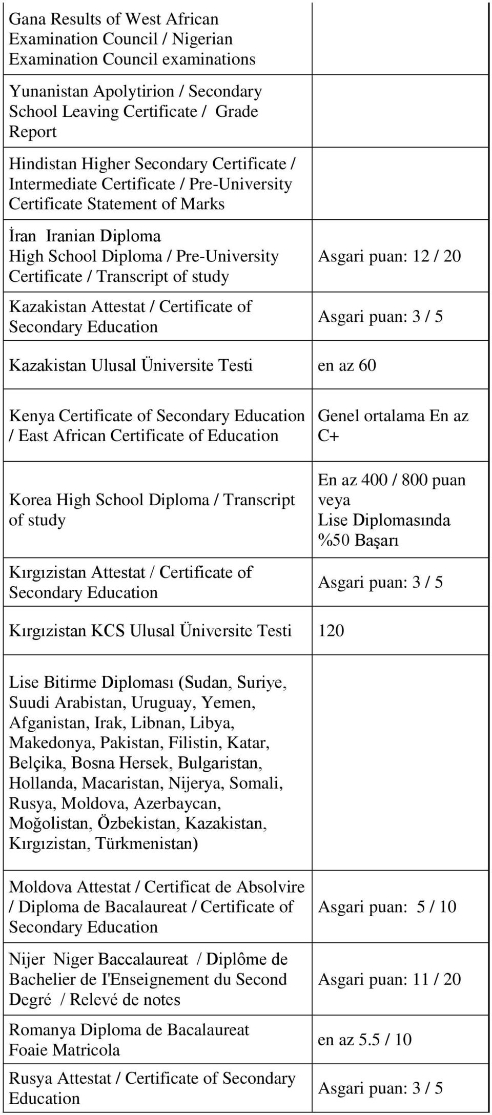 / Certificate of Asgari puan: 12 / 20 Kazakistan Ulusal Üniversite Testi en az 60 Kenya Certificate of / East African Certificate of Education Korea High School Diploma / Transcript of study