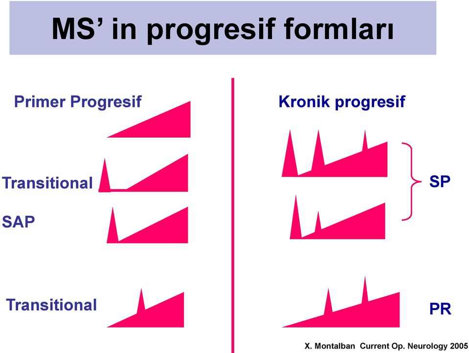 Kronik progresif Transitional SP SAP