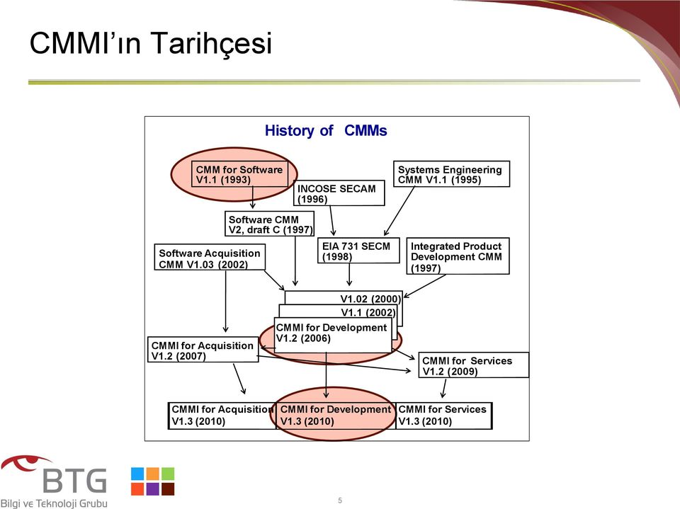 03 (2002) Software CMM V2, draft C (1997) EIA 731 SECM (1998) Integrated Product Development CMM (1997) CMMI for