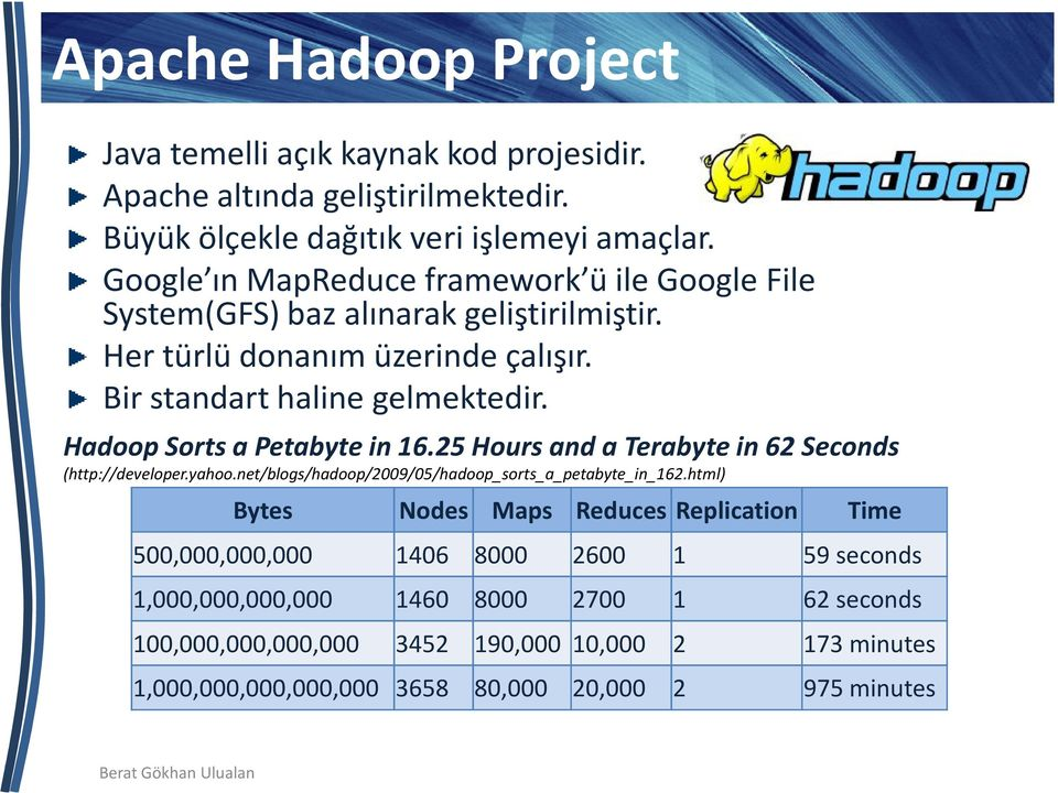 HadoopSorts a Petabytein 16.25 Hours and a Terabyte in 62 Seconds (http://developer.yahoo.net/blogs/hadoop/2009/05/hadoop_sorts_a_petabyte_in_162.