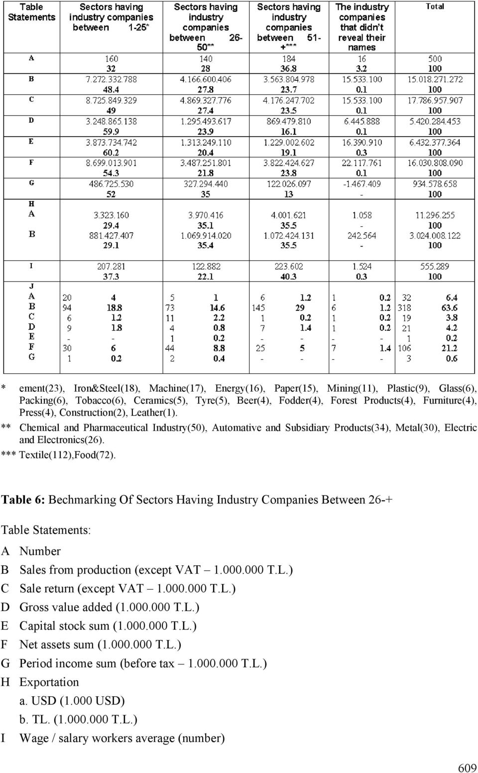 Table 6: Bechmarking Of Sectors Having Industry Companies Between 26-+ Table Statements: A B C D E F G H I Number Sales from production (except VAT 1.000.000 T.L.) Sale return (except VAT 1.000.000 T.L.) Gross value added (1.