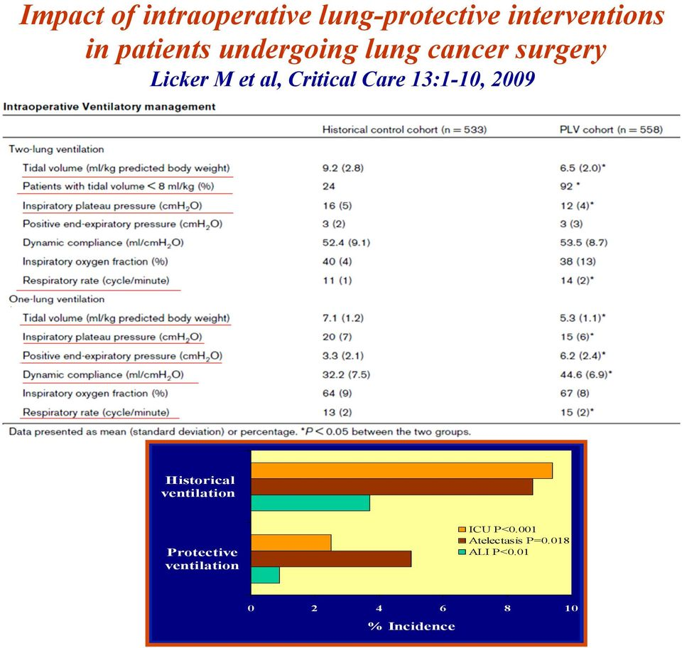Critical Care 13:1-10, 2009 Historical ventilation Protective