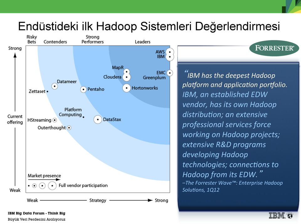 IBM, an established EDW vendor, has its own Hadoop distribu=on; an extensive professional