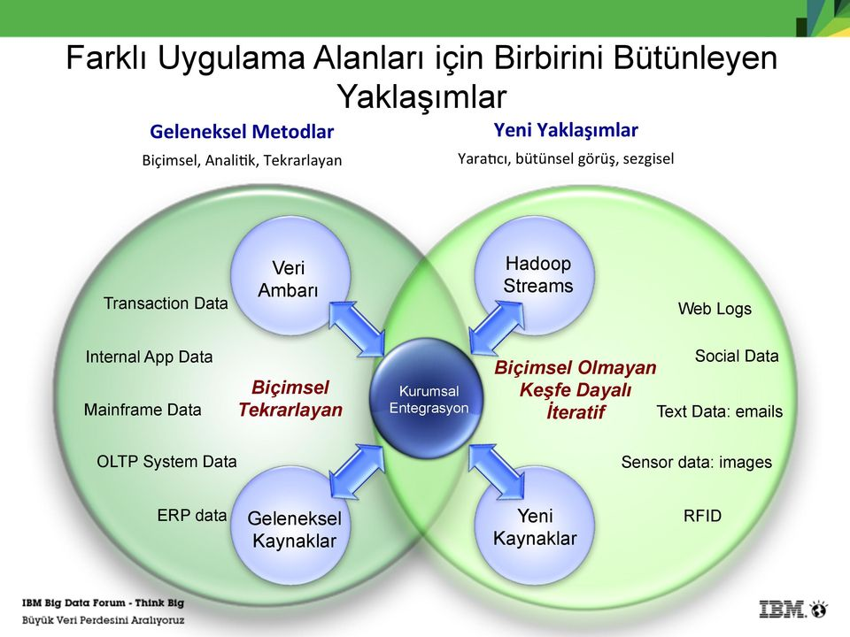 reports Profitability analysis OLTP System Customer Data surveys Kurumsal Entegrasyon Social Data Biçimsel Olmayan Unstructured Keşfe Dayalı Exploratory