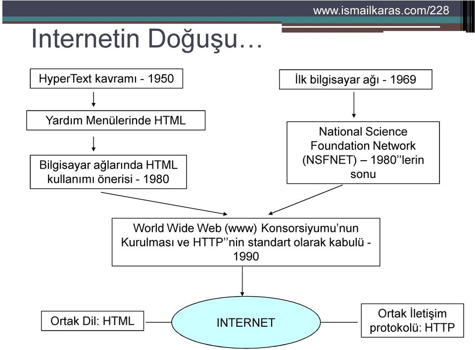 Network (NSFNET) 1980 lerin sonu World Wide Web (www) Konsorsiyumu nun Kurulması ve