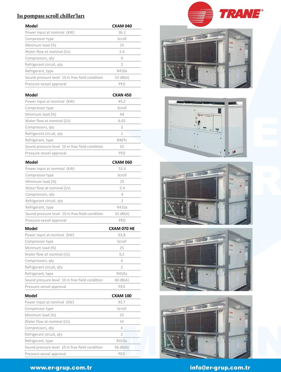 6 kw (1) 7 C chilled water and 35 C air Sound pressure level 10 m free field condition 52 db(a) Pressure vessel approval PED Model CXAN 450 Operating range Power input at nominal (kw) 45.