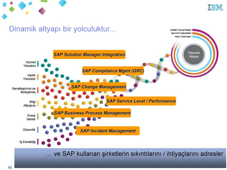 Change Management SAP Business Process Management SAP Service Level