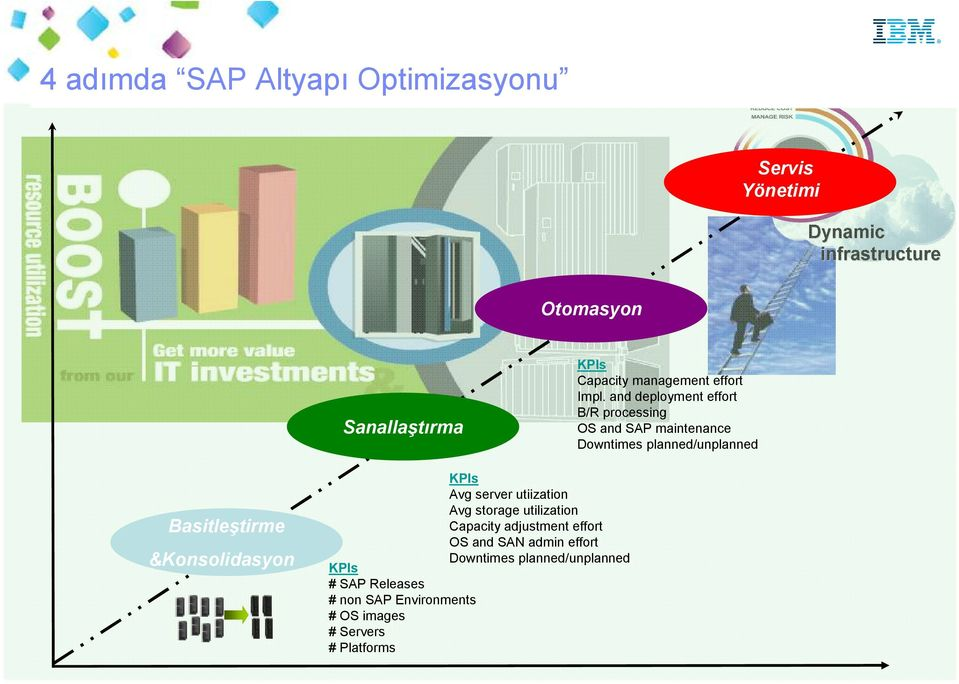 and deployment effort B/R processing OS and SAP maintenance Downtimes planned/unplanned Basitleştirme