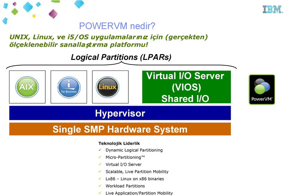 Logical Partitions (LPARs) Hypervisor Virtual I/O Server (VIOS) Shared I/O Single SMP Hardware System