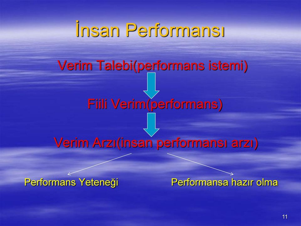 Verim(performans) Verim Arzı(insan