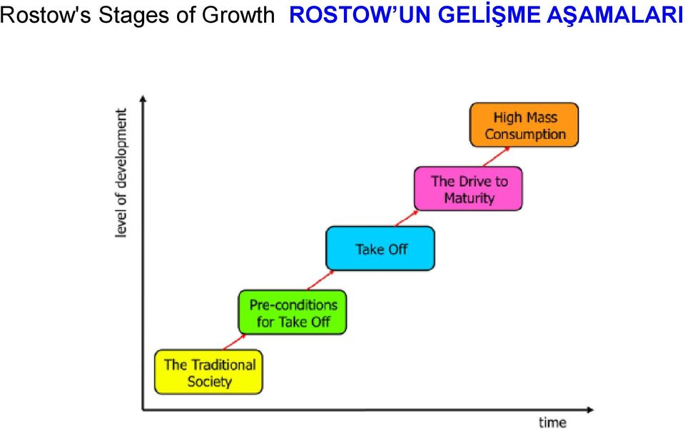 Growth ROSTOW
