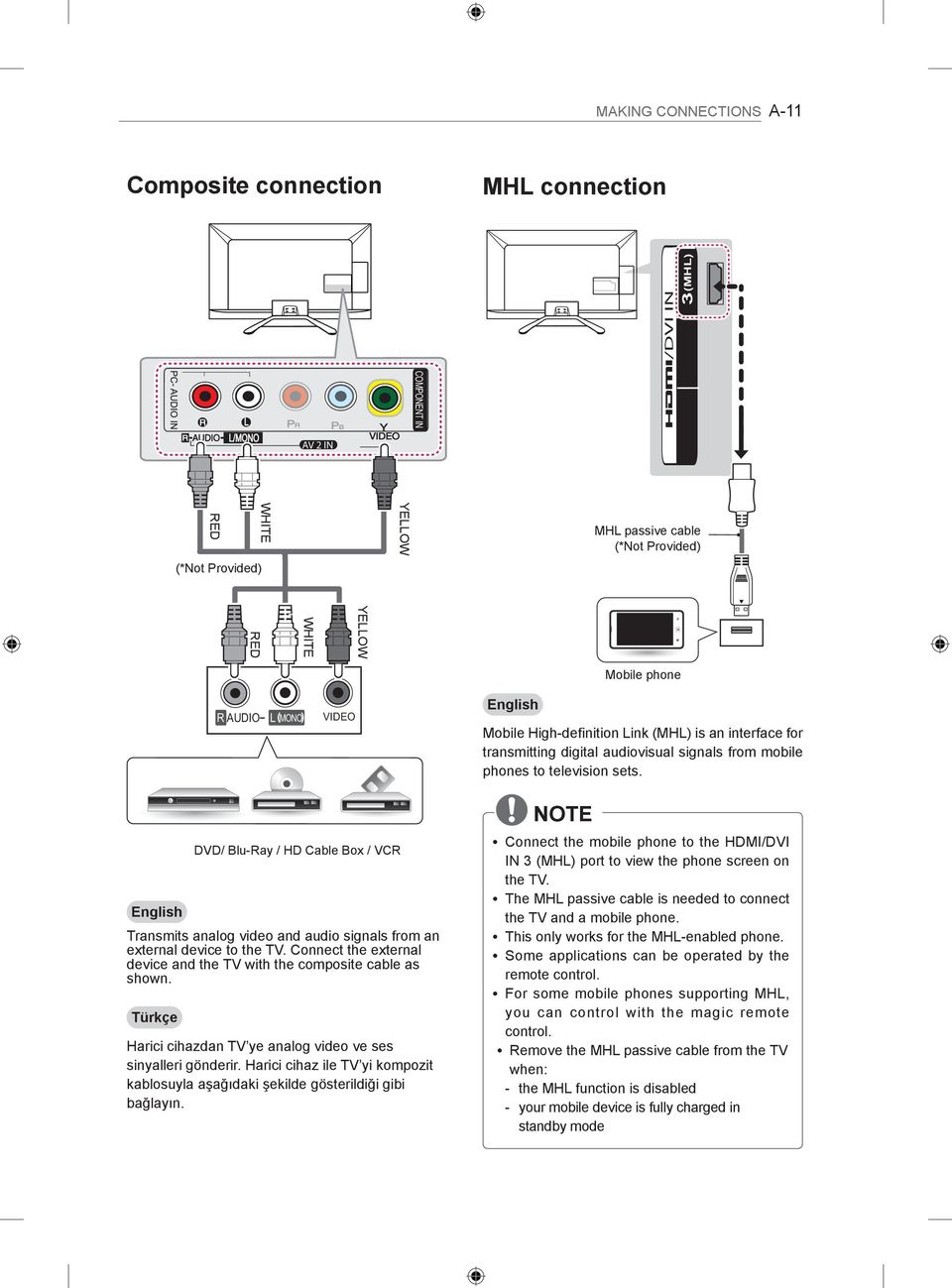 English DVD/ Blu-Ray / HD Cable Box / VCR Transmits analog video and audio signals from an external device to the TV. Connect the external device and the TV with the composite cable as shown.