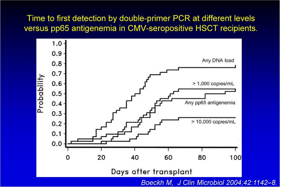 antigenemia in CMV-seropositive HSCT