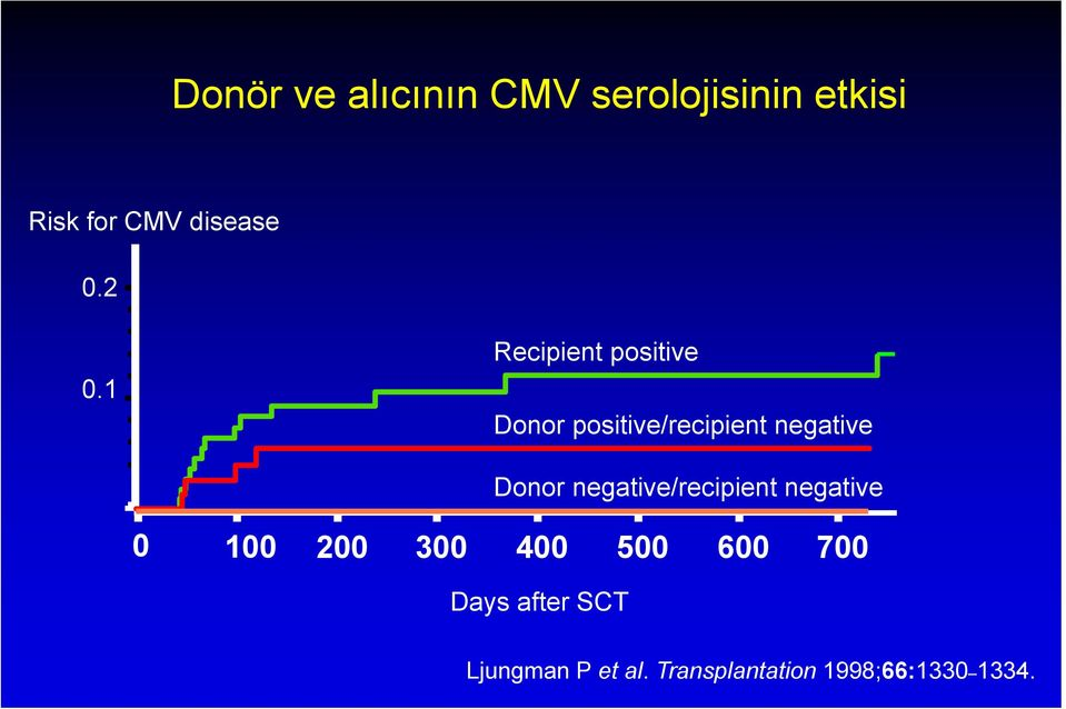 1 Recipient positive Donor positive/recipient negative Donor