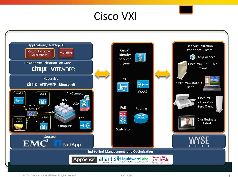 AnyConnect Cisco VXC 6215 Thin Client WAAS Nexus 1000v Quad Hypervisor UCS AnyConnect ASA CDN PoE WAAS Routing Cisco VXC 4000 PC Client Cisco VXC 22xx&21xx Zero Client