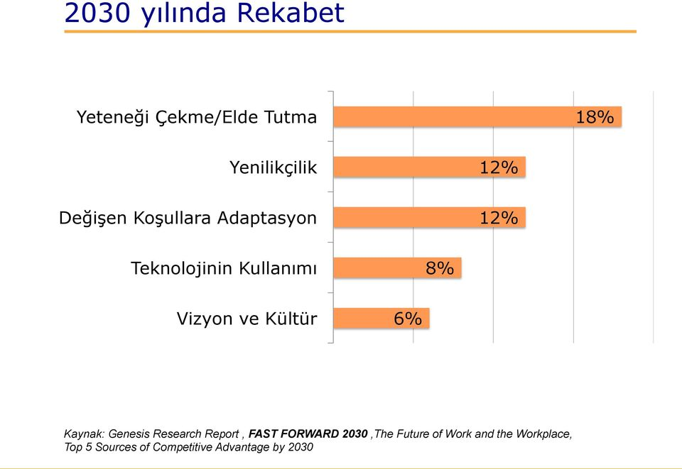 Kültür 6% Kaynak: Genesis Research Report, FAST FORWARD 2030,The