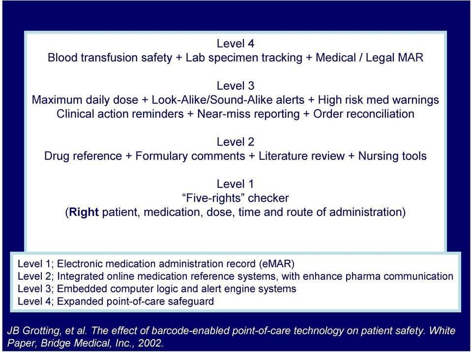 route of administration) Level 1; Electronic medication administration record (emar) Level 2; Integrated online medication reference systems, with enhance pharma communication Level 3; Embedded