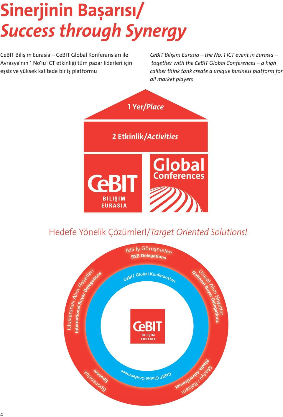 1 ICT event in Eurasia together with the CeBIT Global Conferences a high caliber think tank create a unique business platform for all market players 1 Yer/Place 2