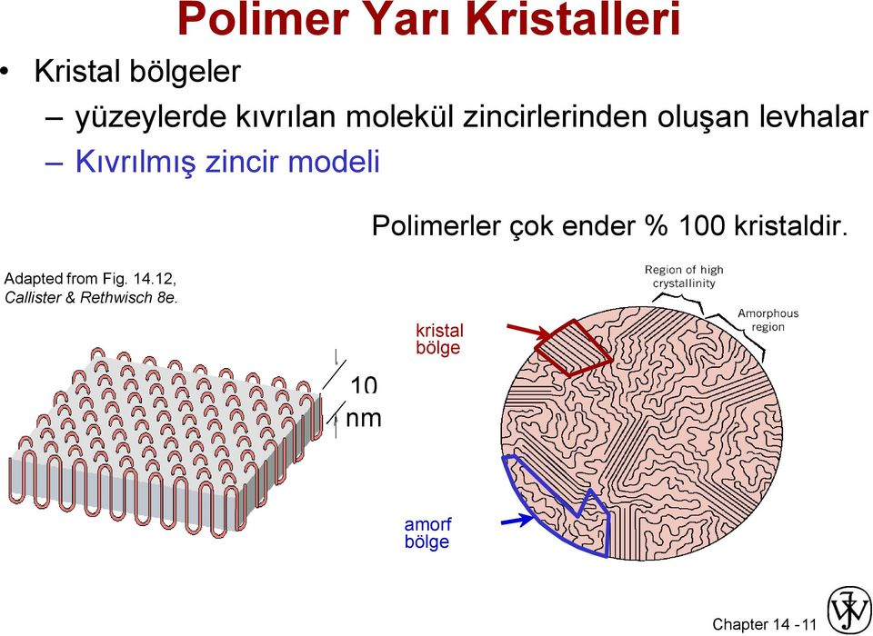 Polimerler çok ender % 100 kristaldir. Adapted from Fig. 14.