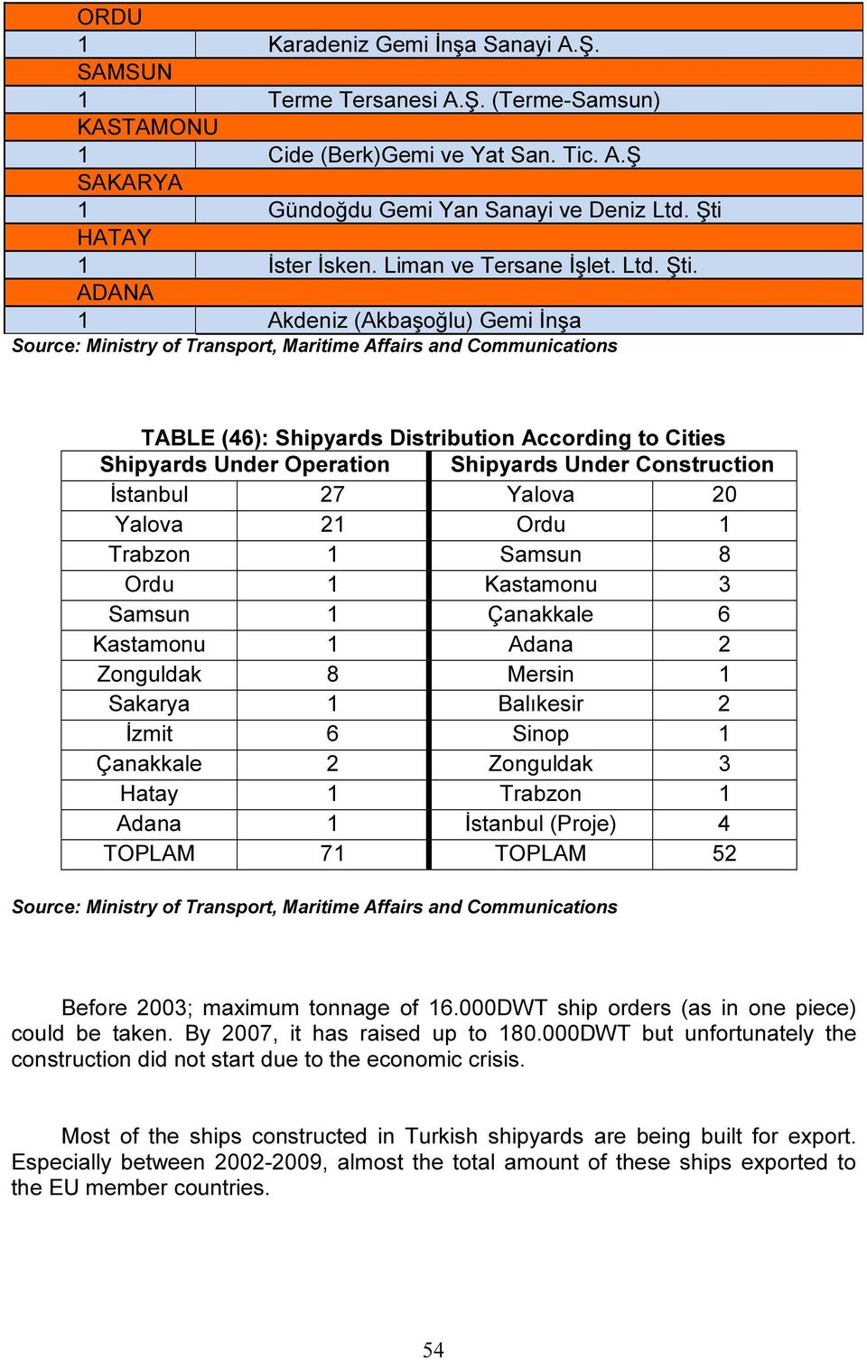 ADANA 1 Akdeniz (Akbaşoğlu) Gemi İnşa Source: Ministry of Transport, Maritime Affairs and Communications TABLE (46): Shipyards Distribution According to Cities Shipyards Under Operation Shipyards