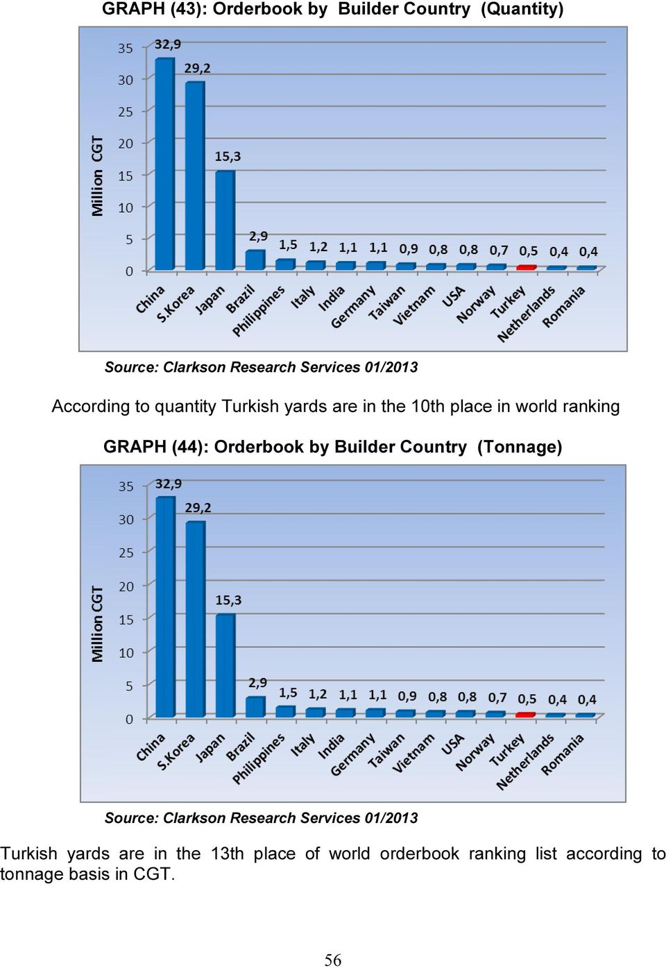 (44): Orderbook by Builder Country (Tonnage) Source: Clarkson Research Services 01/2013