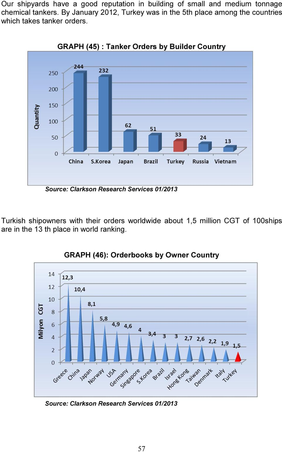 GRAPH (45) : Tanker Orders by Builder Country Source: Clarkson Research Services 01/2013 Turkish shipowners with their