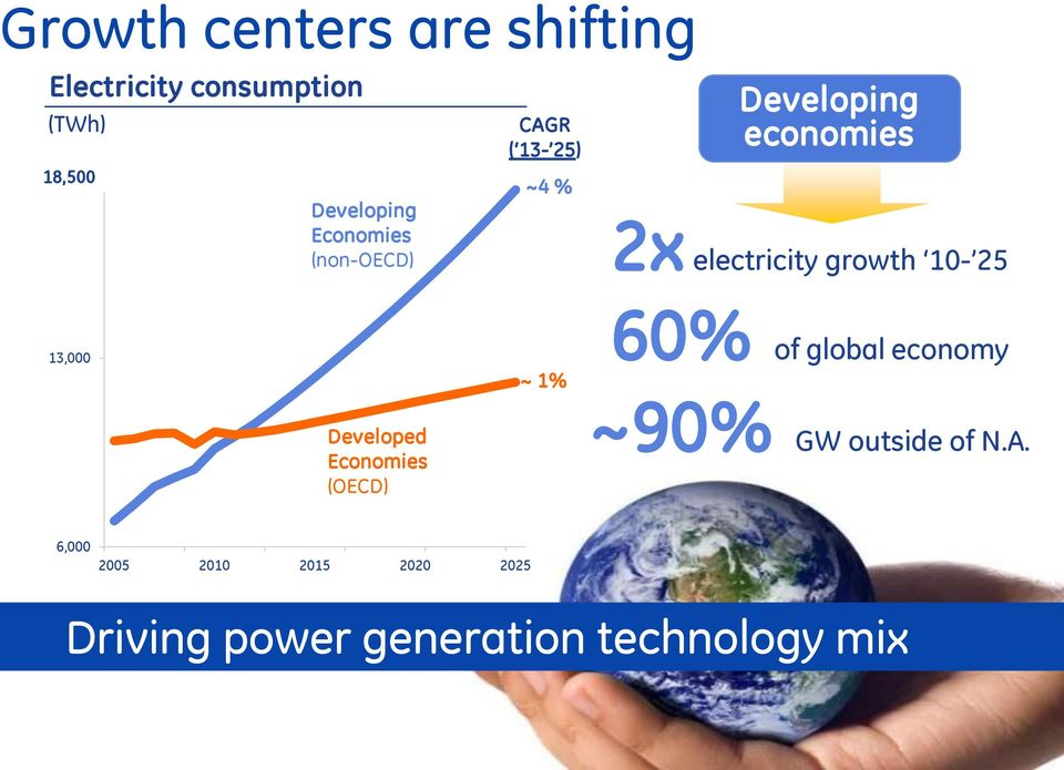 electricity growth 10-25 13,000 ~ 1% 60% of global economy Developed Economies
