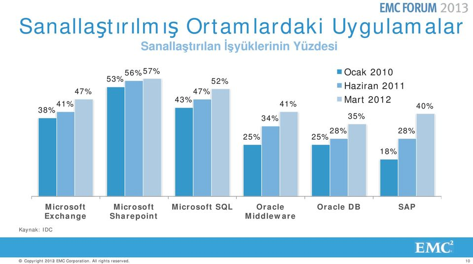 28% 25% 25% 18% Microsoft Exchange Microsoft Sharepoint Microsoft SQL Oracle