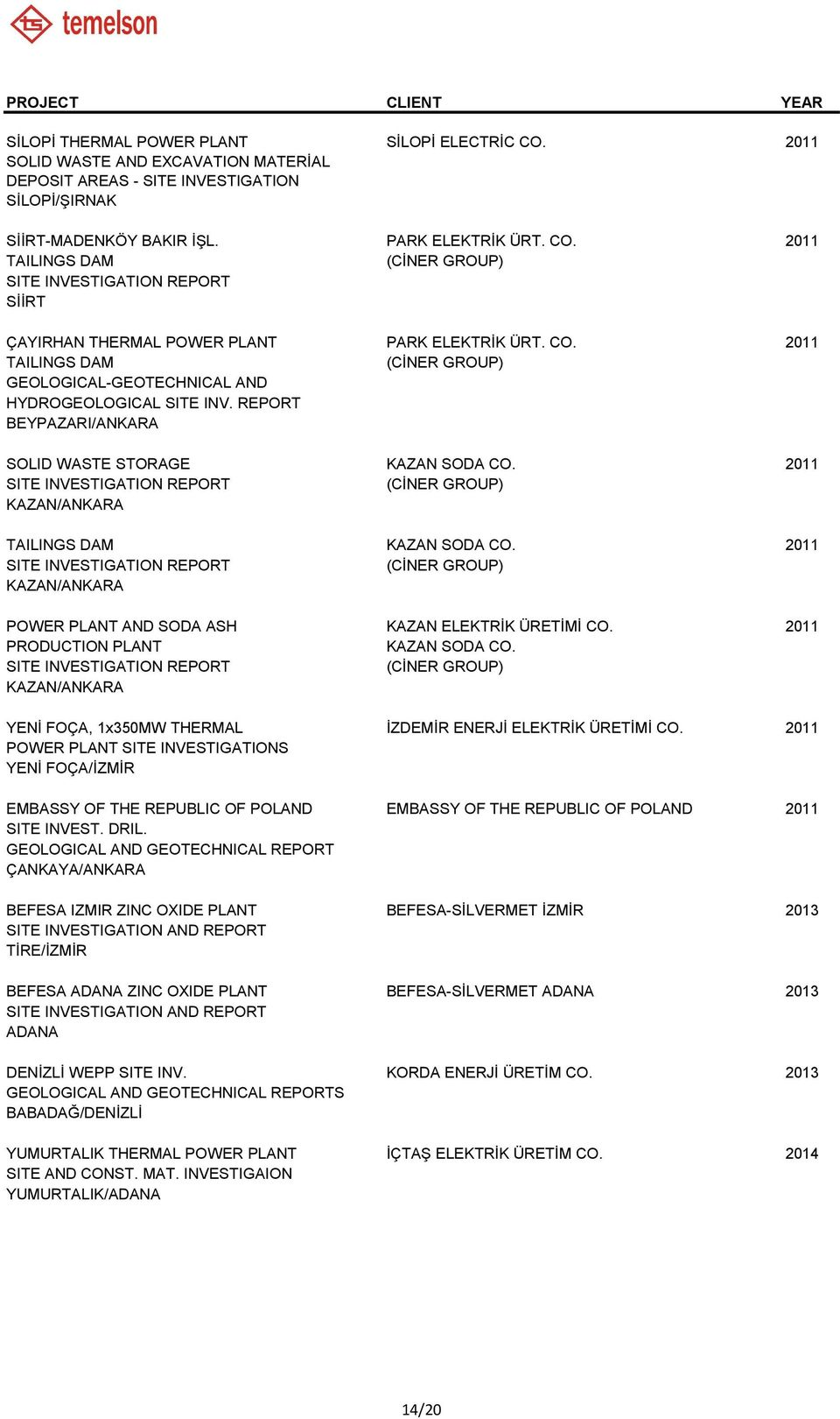 2011 REPORT (CİNER GROUP) KAZAN/ANKARA TAILINGS DAM KAZAN SODA CO. 2011 REPORT (CİNER GROUP) KAZAN/ANKARA POWER PLANT AND SODA ASH KAZAN ELEKTRİK ÜRETİMİ CO. 2011 PRODUCTION PLANT KAZAN SODA CO.