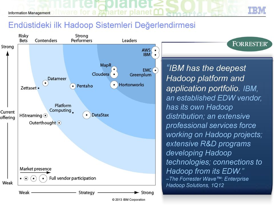 IBM, an established EDW vendor, has its own Hadoop distribution; an extensive professional