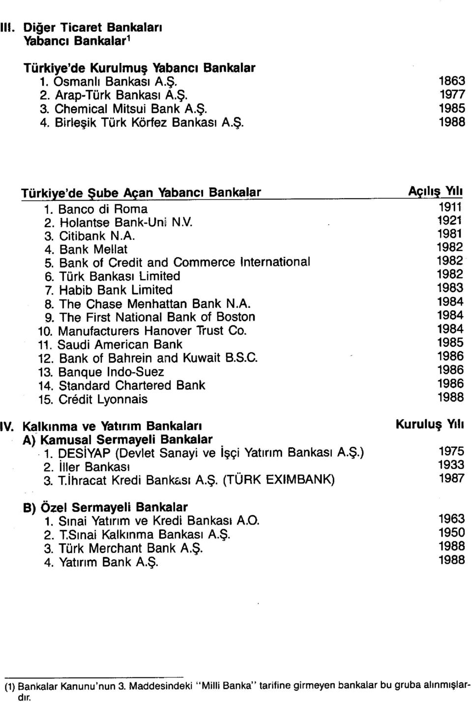 Bank of Credit and Commerce International 1982 6. Türk Bankası Limited 1982 7 Habib Bank Limited 1983 8. The Chase Menhattan Bank N.A. 1984 9. The First National Bank of Boston 1984 10.