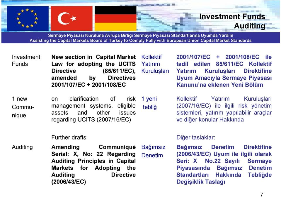 clarification of risk management systems, eligible assets and other issues regarding UCITS (2007/16/EC) 1 yeni tebliğ Kollektif Yatırım Kuruluşları (2007/16/EC) ile ilgili risk yönetim sistemleri,