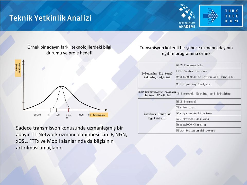 and Switching ile temel IP eğitimi MPLS Protocol VPN Features DSLAM IP SDH DWD M NGN CN Teknik alan Sadece transmisyon konusunda uzmanlaşmış bir adayın TT Network uzmanı olabilmesi için IP,